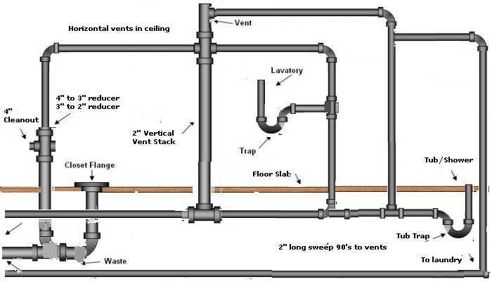 Sewer Pipe In Basement. Image Result For Sewer Pipe In Basement