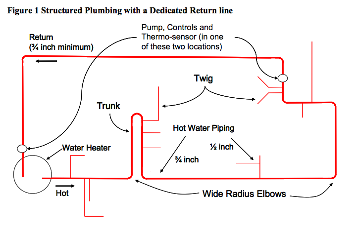 Structured Plumbing