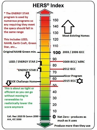ENERGY EFFICIENT MORTGAGE, GREEN MORTGAGE, GREEN SECURITIES