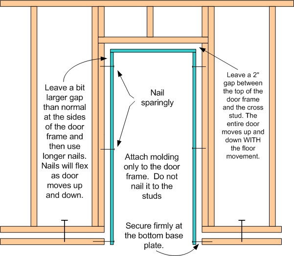 Floating wall door frame twinsprings research institute for How to build floating walls in basement